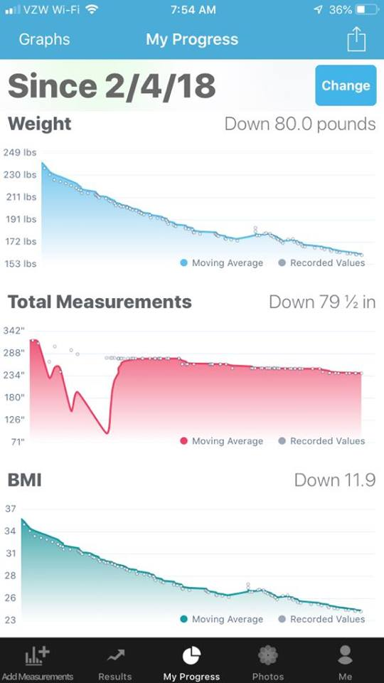 The Progress App - Jacque's journey losing 80 lbs in one year